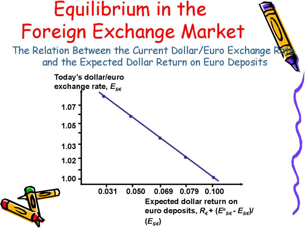 Foreign Exchange Market The Relation Between Cur Dollar Euro Rate And Expected Return On Deposits Today S