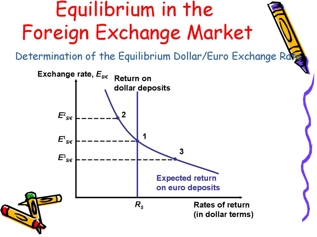 exchange rate notes Money and banking (eco 340) ranjit dighe lecture notes to accompany mishkin's chapter 19 (the foreign exchange market) [note well: some of the crucial material on the foreign exchange market is not in the textbook or in these notes but in a handout distributed in class, titled understanding exchange rates: supply & demand in the foreign.