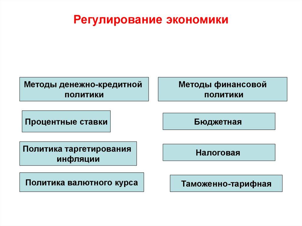формы и методы регулирования денежного оборота шпаргалка