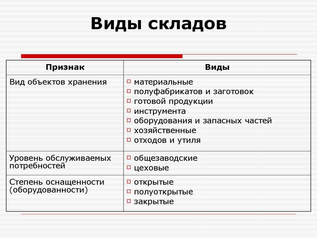 Организация и управление инфраструктурой предприятия. (тема .