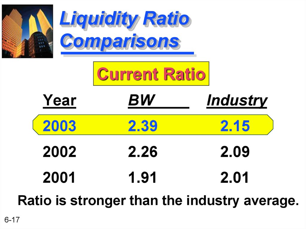 Liquidity Ratio Comparisons