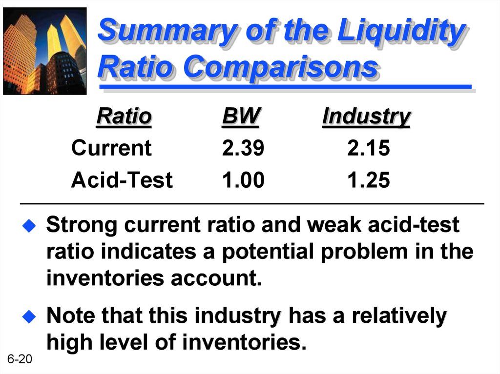 Summary of the Liquidity Ratio Comparisons