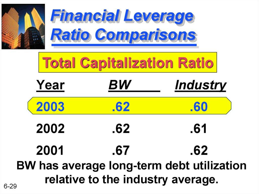 Financial Leverage Ratio Comparisons