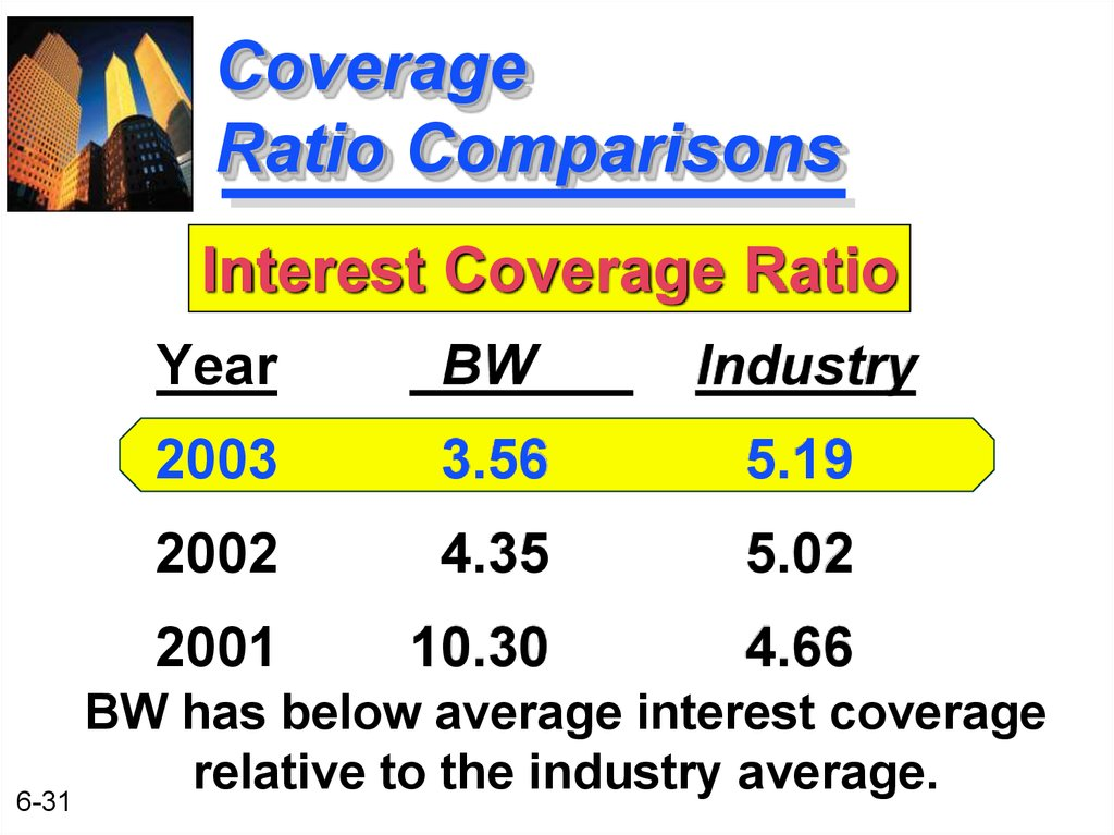 Coverage Ratio Comparisons