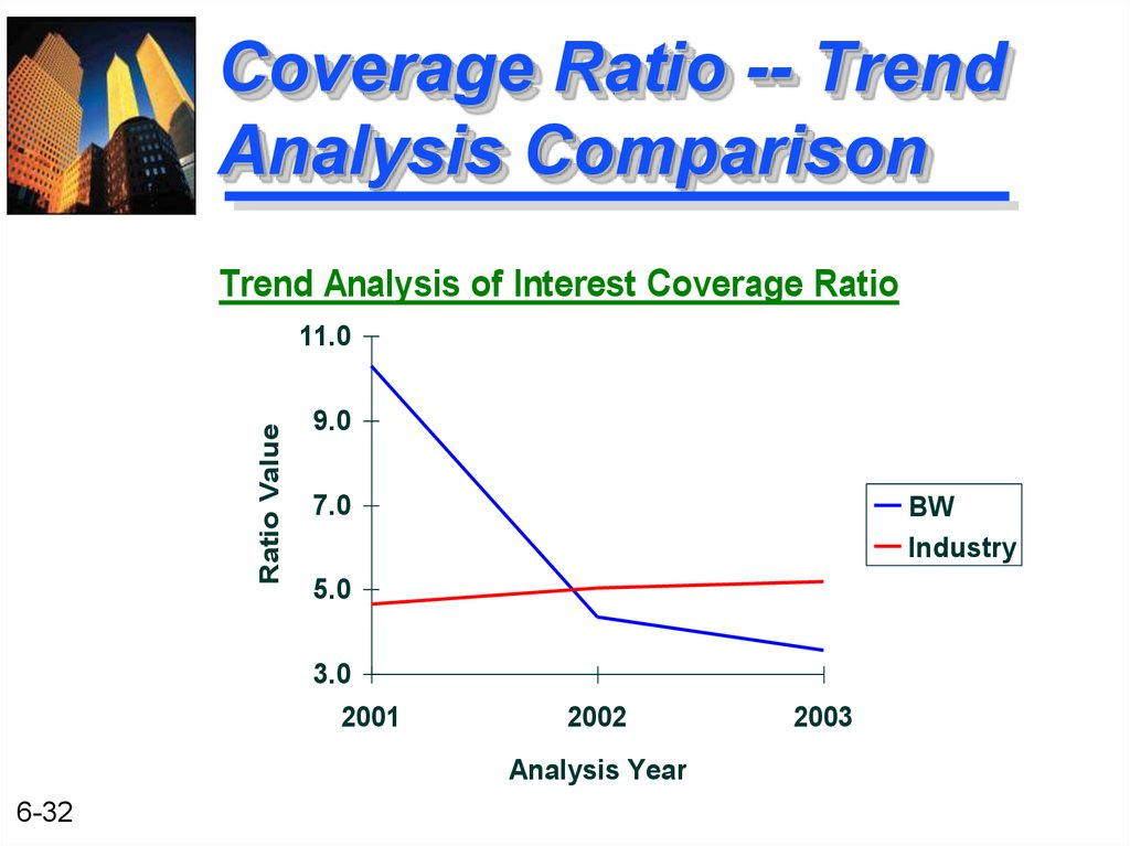 Coverage Ratio -- Trend Analysis Comparison