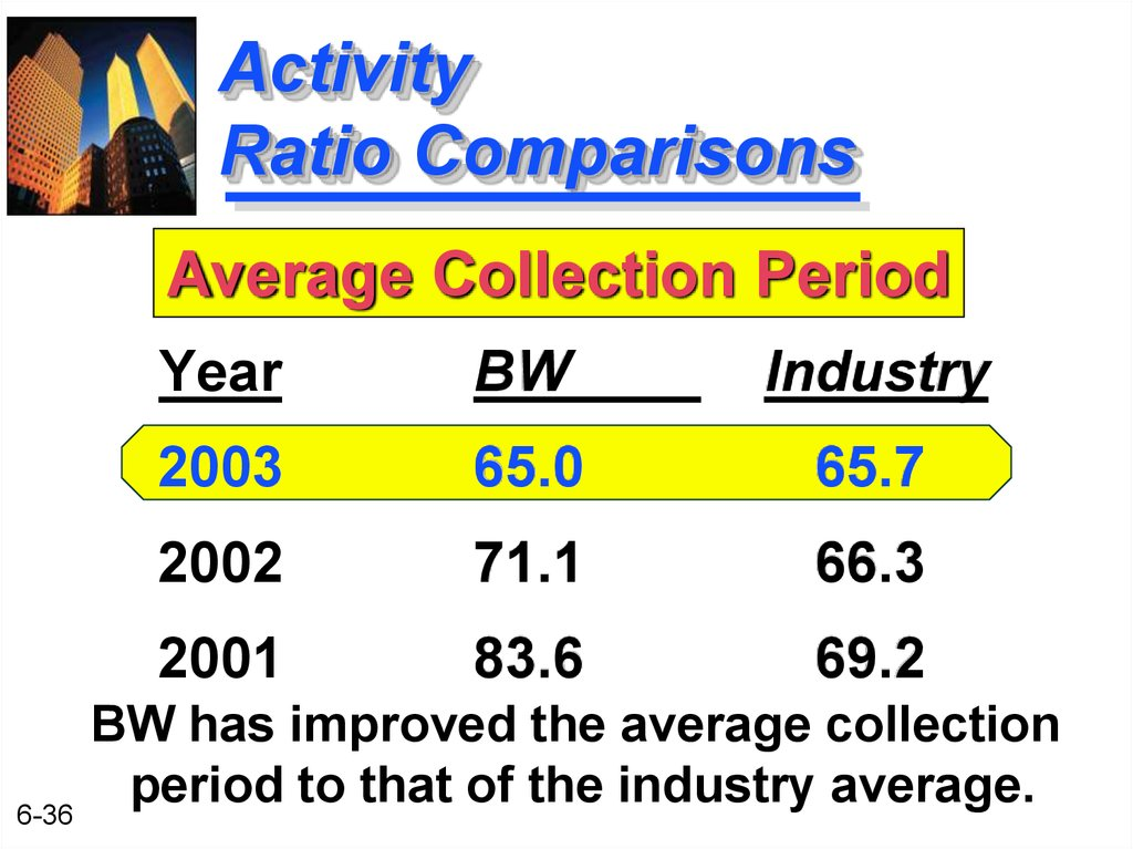 Activity Ratio Comparisons