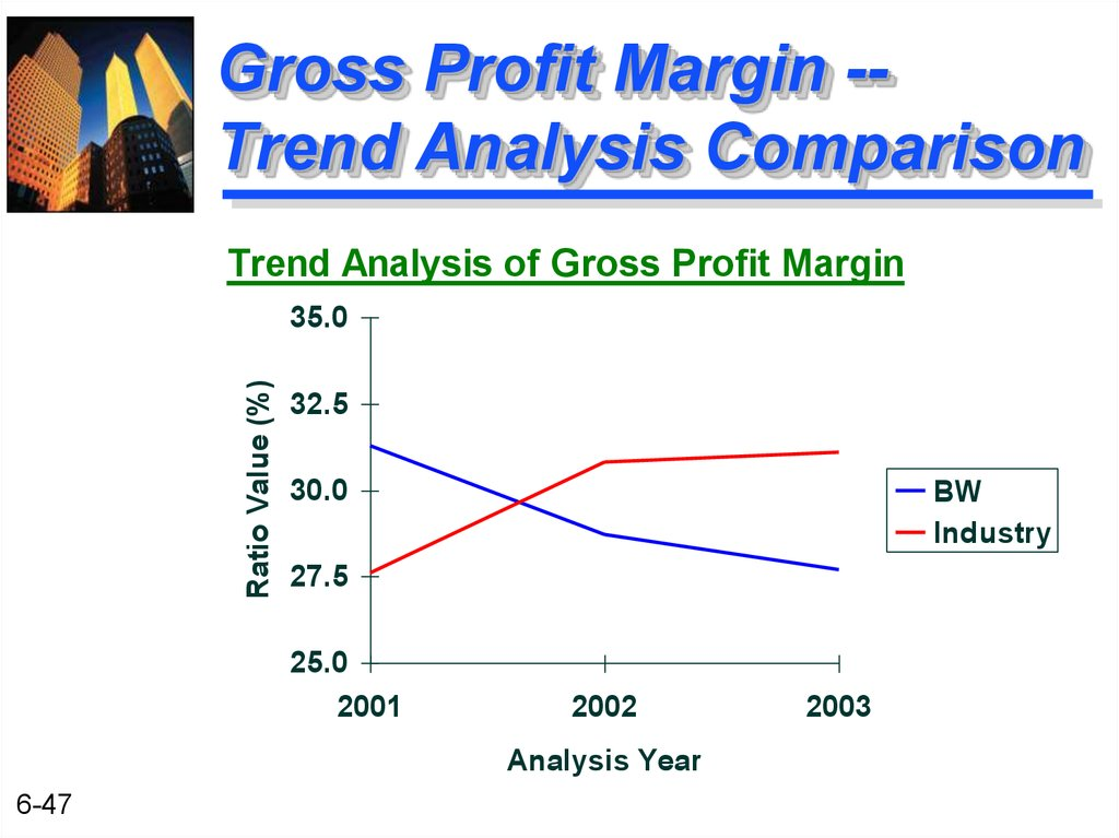 Gross Profit Margin -- Trend Analysis Comparison