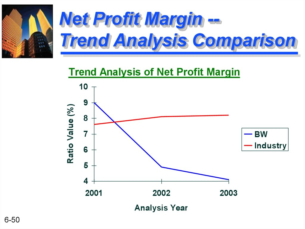 Net Profit Margin -- Trend Analysis Comparison