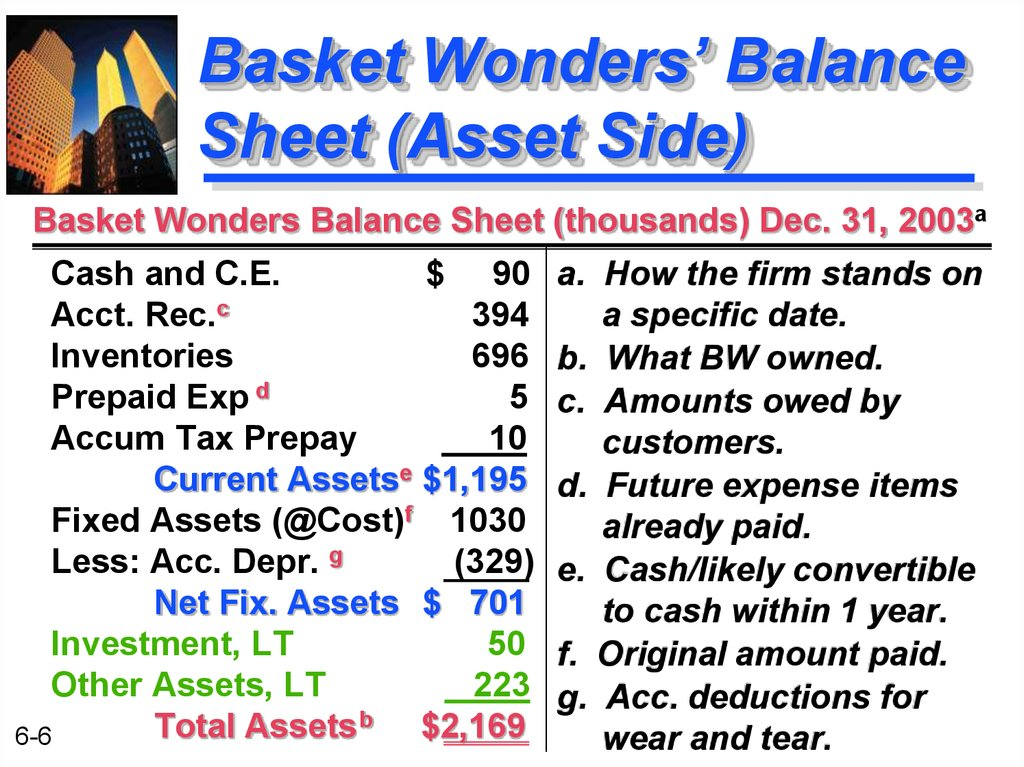 Basket Wonders' Balance Sheet (Asset Side)