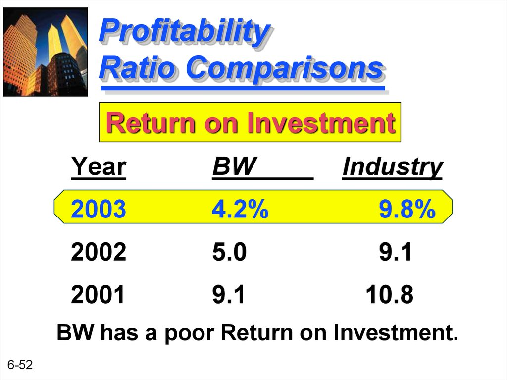 Profitability Ratio Comparisons