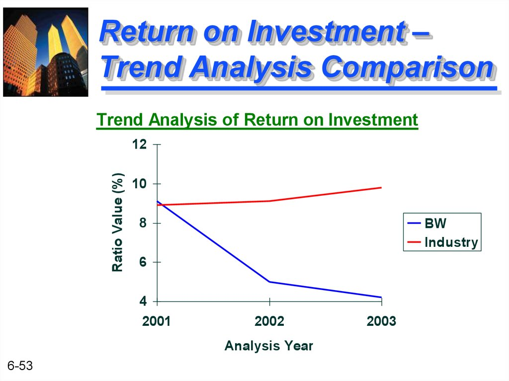 Return on Investment – Trend Analysis Comparison