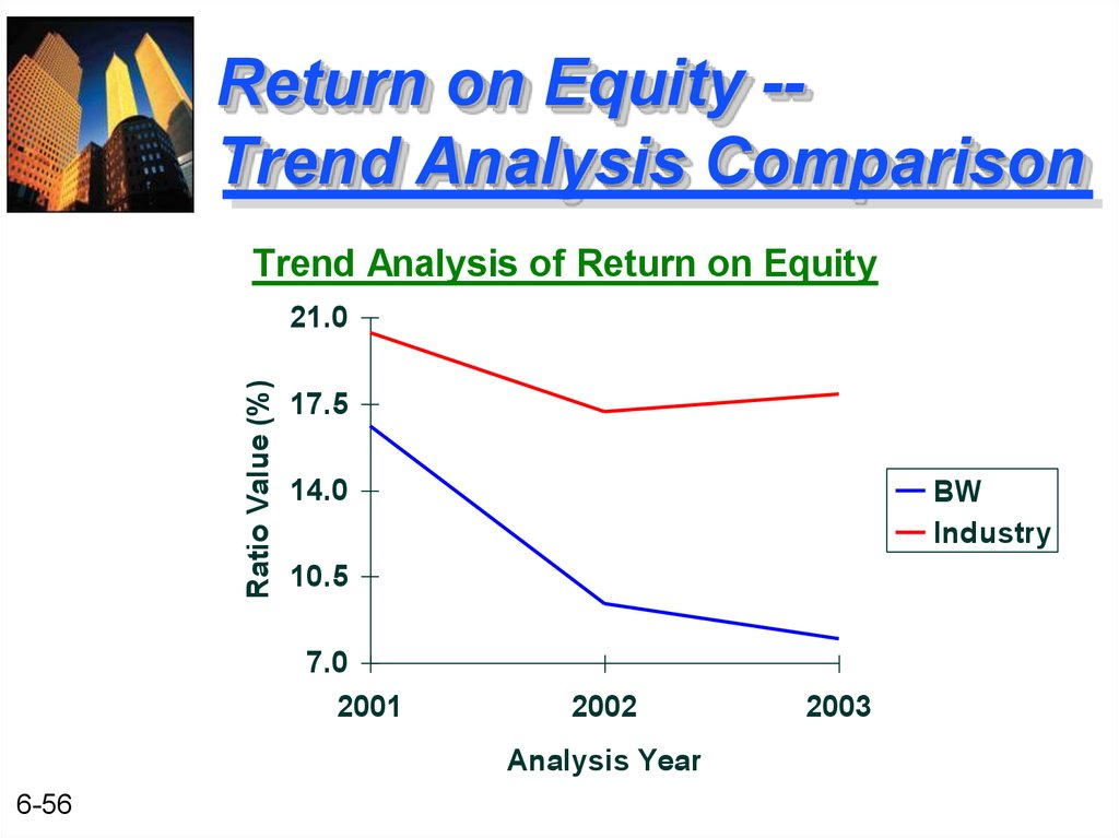 Return on Equity -- Trend Analysis Comparison