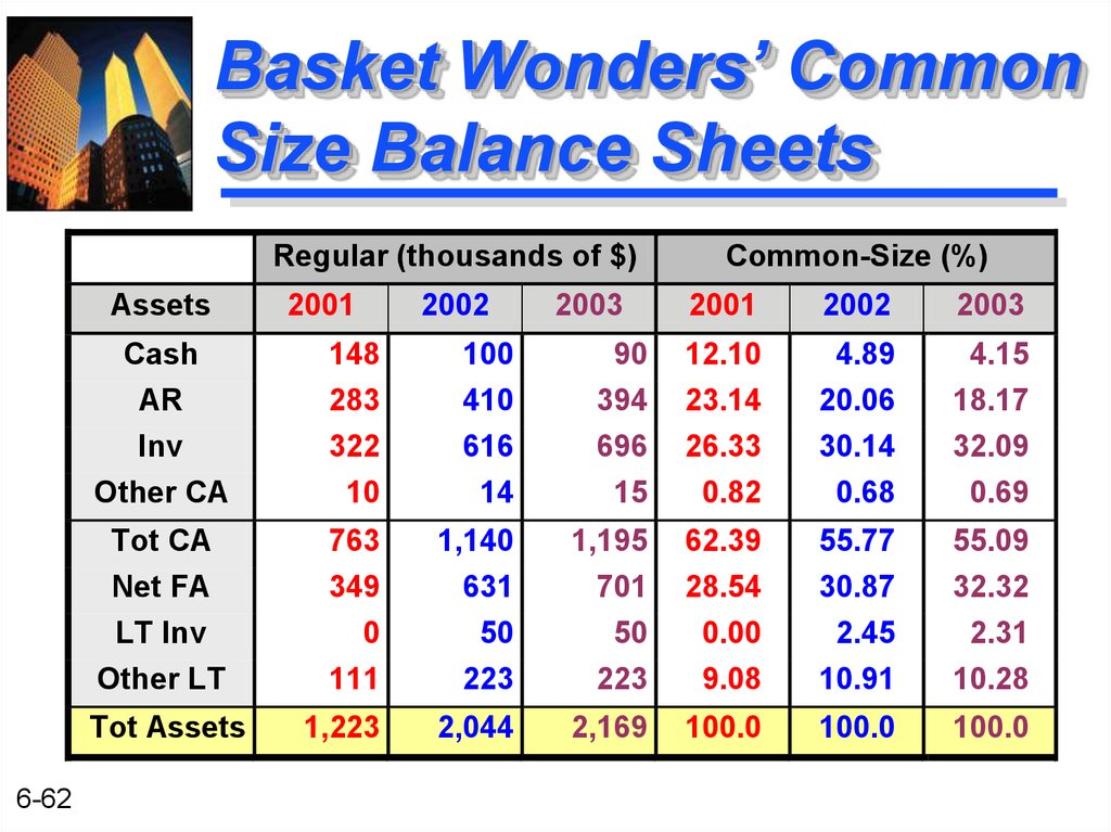 Basket Wonders' Common Size Balance Sheets
