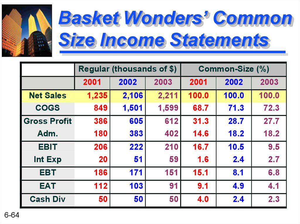Basket Wonders' Common Size Income Statements