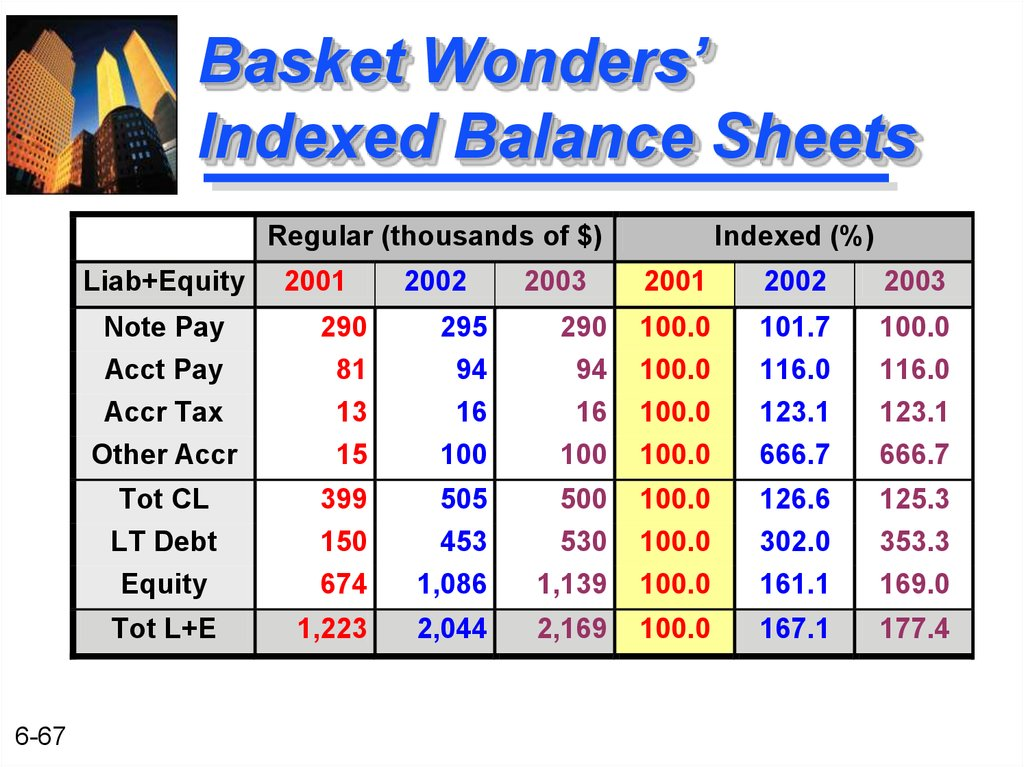 Basket Wonders' Indexed Balance Sheets