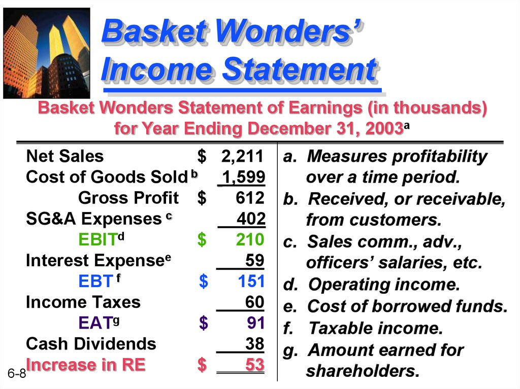 Basket Wonders' Income Statement