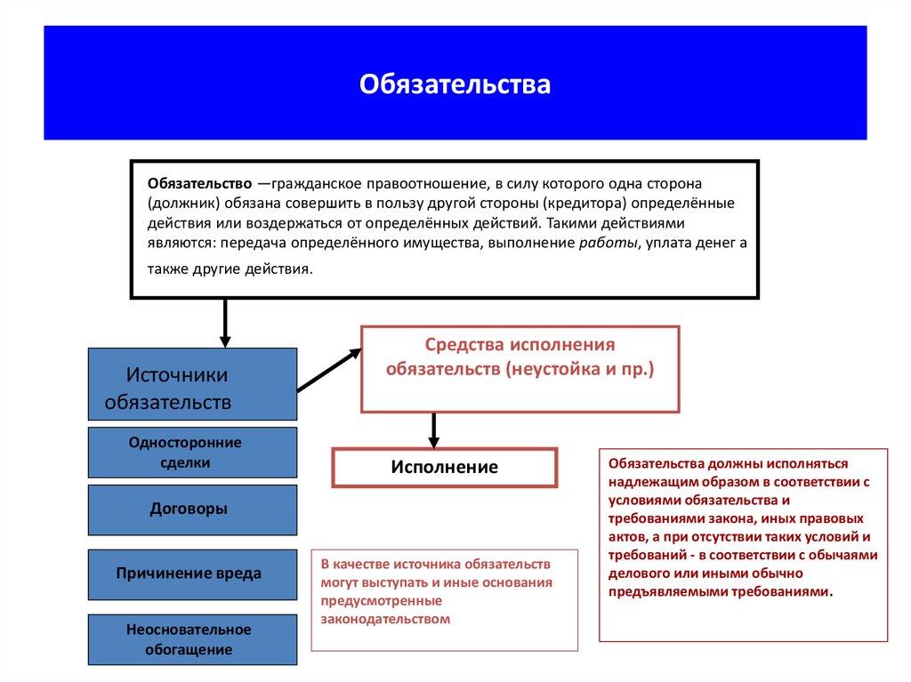 понятие и система обязательственного права шпаргалка