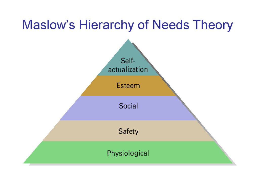 maslows therory of motivation Maslow's hierarchy of needs - maslow actualization is the highest level describes this as the desire to become everything that one is capable of becoming.