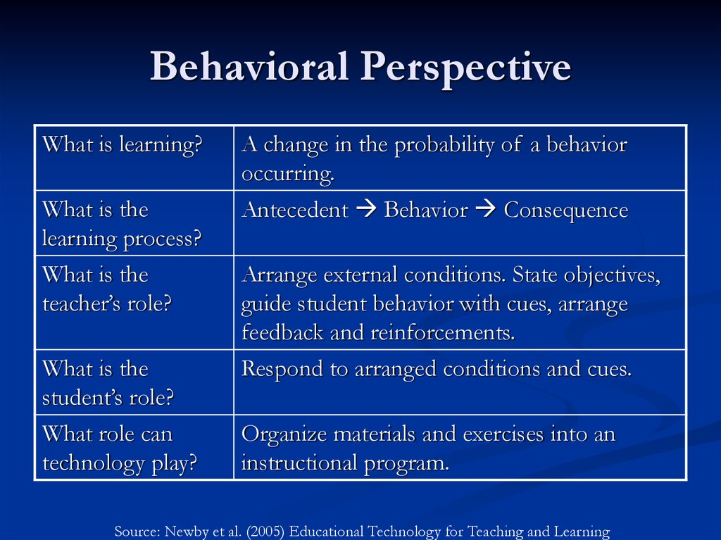 a research on behaviorist perspectives Social and behavioral theories 1 learning objectives  after reviewing this chapter, readers should be able to:  influential work draws on the theoretical perspectives, research, and practice tools of such diverse disciplines as psychology, sociology, social psychology,  theories in health behavior research and trends in theory use.