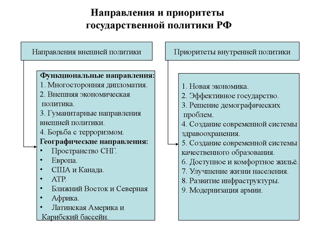 формирование и реализация государственной политики