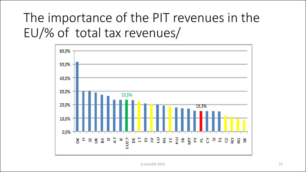 The importance of the PIT revenues in the EU/% of total tax revenues/