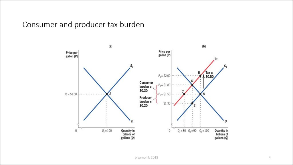 Consumer and producer tax burden