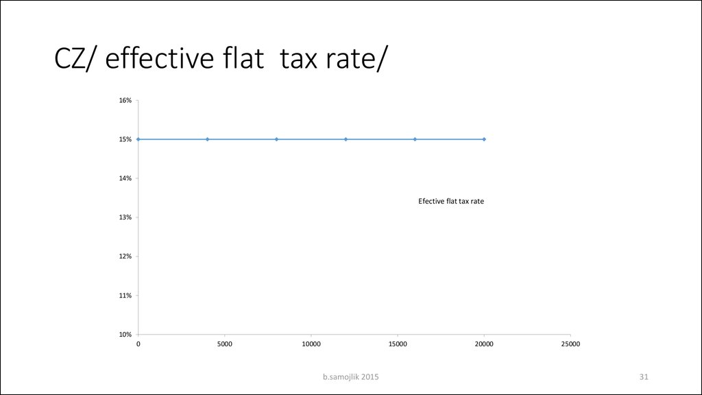 CZ/ effective flat tax rate/