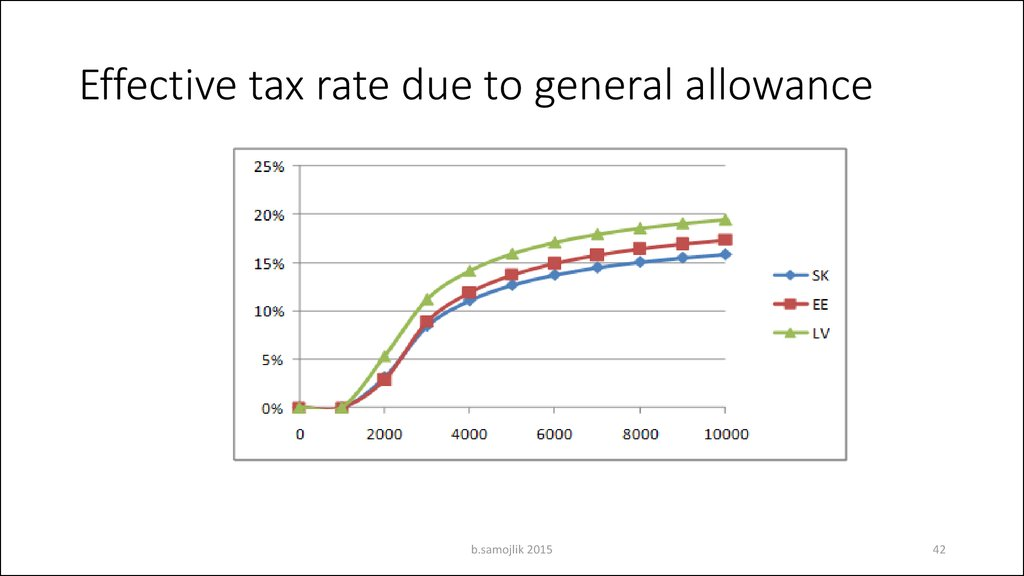 Effective tax rate due to general allowance