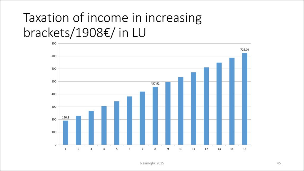 Taxation of income in increasing brackets/1908€/ in LU