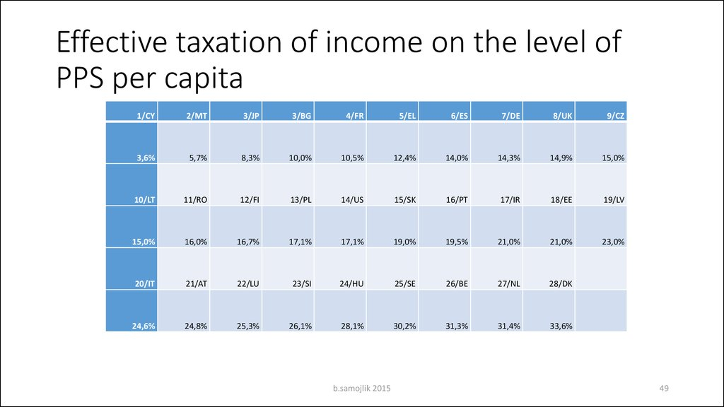 Effective taxation of income on the level of PPS per capita