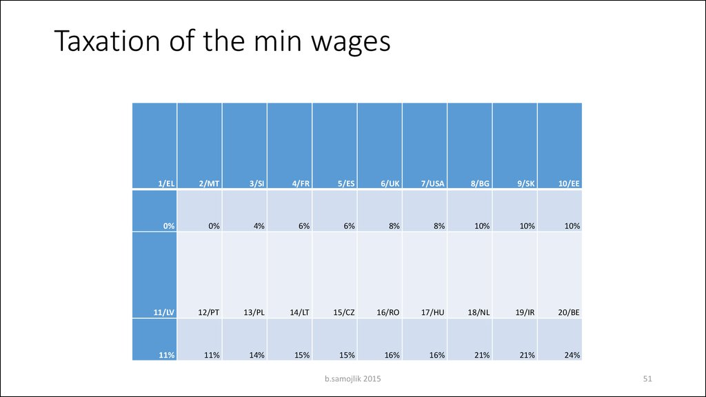 Taxation of the min wages
