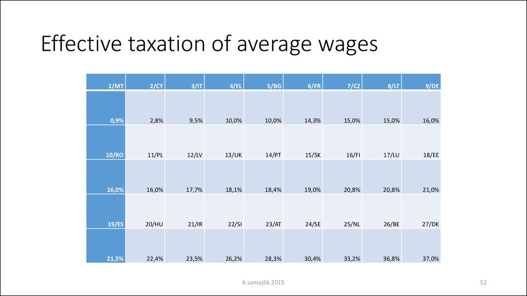Effective taxation of average wages