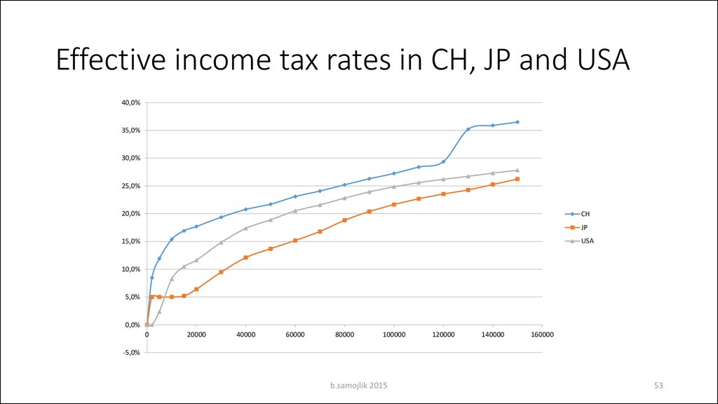 Effective income tax rates in CH, JP and USA