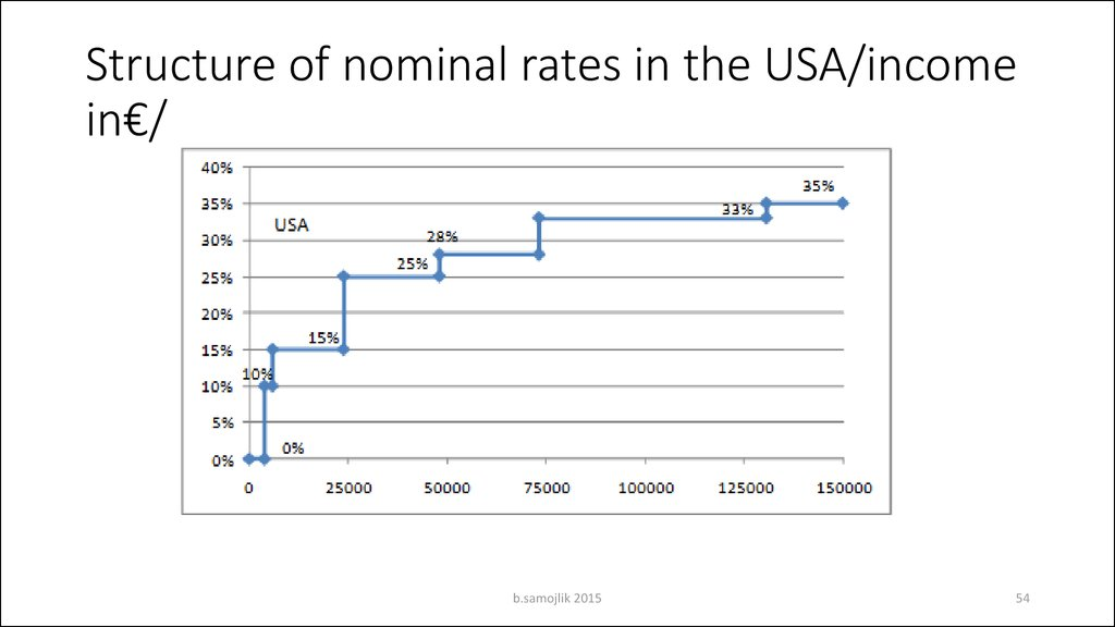Structure of nominal rates in the USA/income in€/