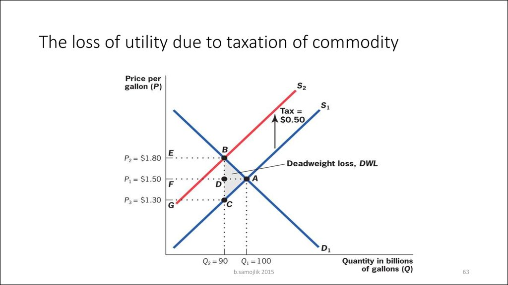 The loss of utility due to taxation of commodity