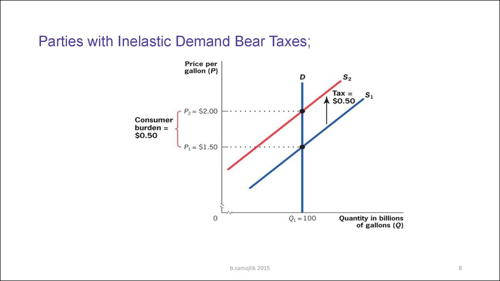 Parties with Inelastic Demand Bear Taxes;