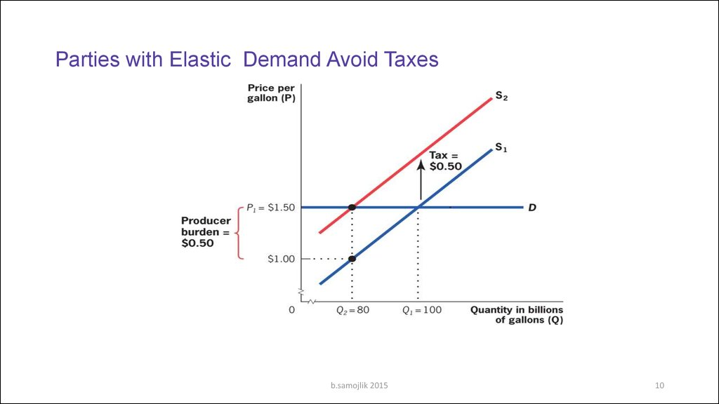 Parties with Elastic Demand Avoid Taxes