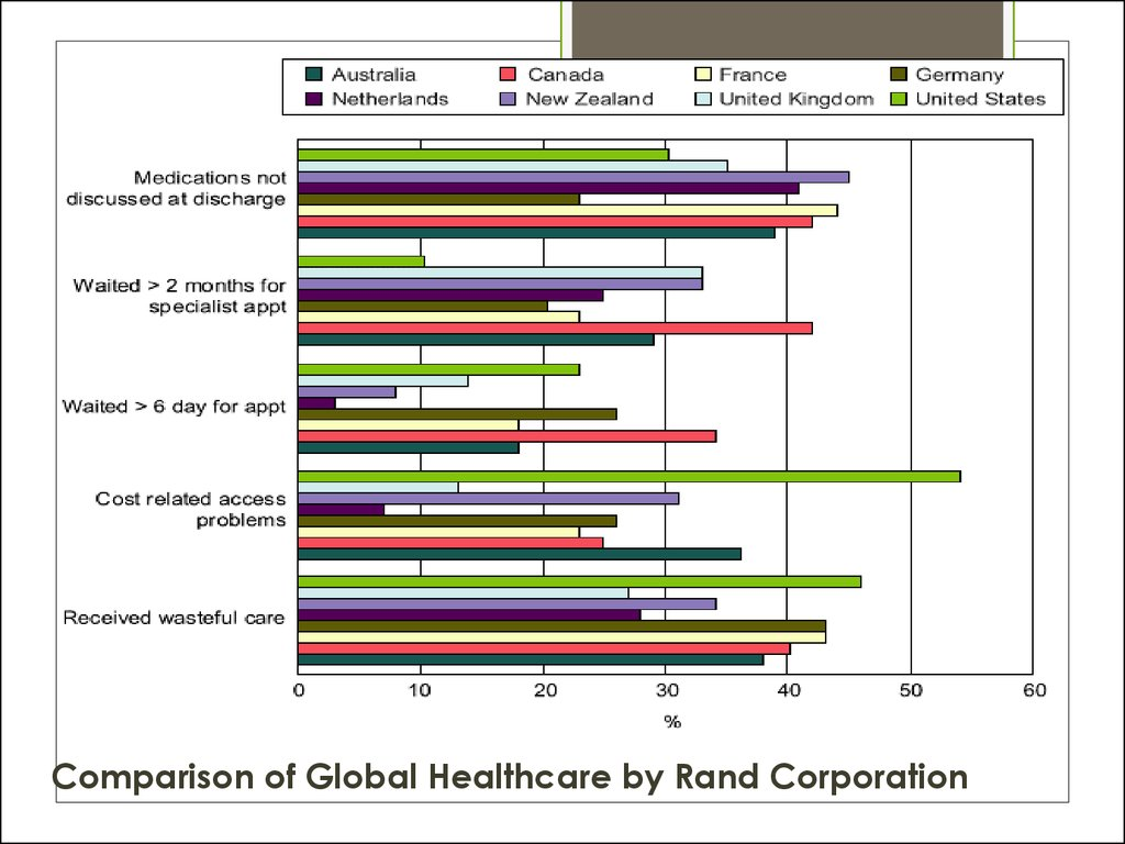 Comparison of Global Healthcare by Rand Corporation