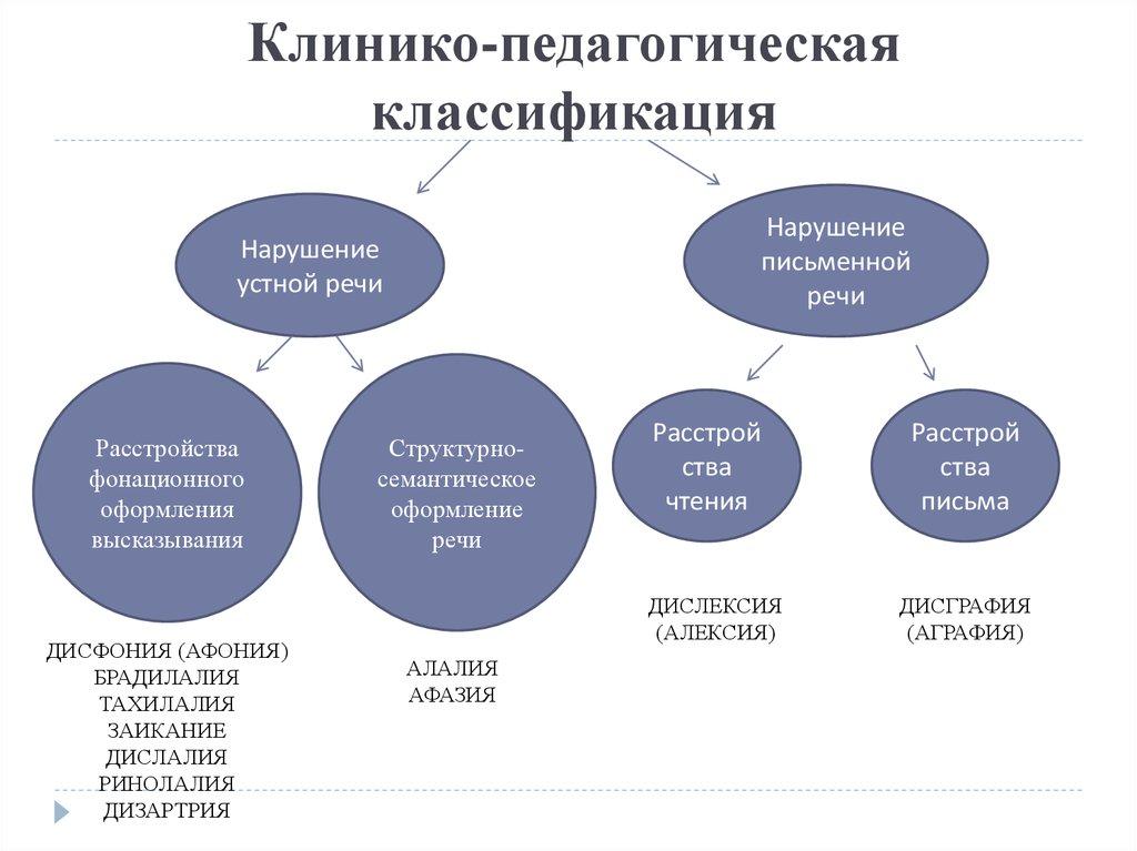 Таблица клинико-педагогическая классификация речевых нарушений