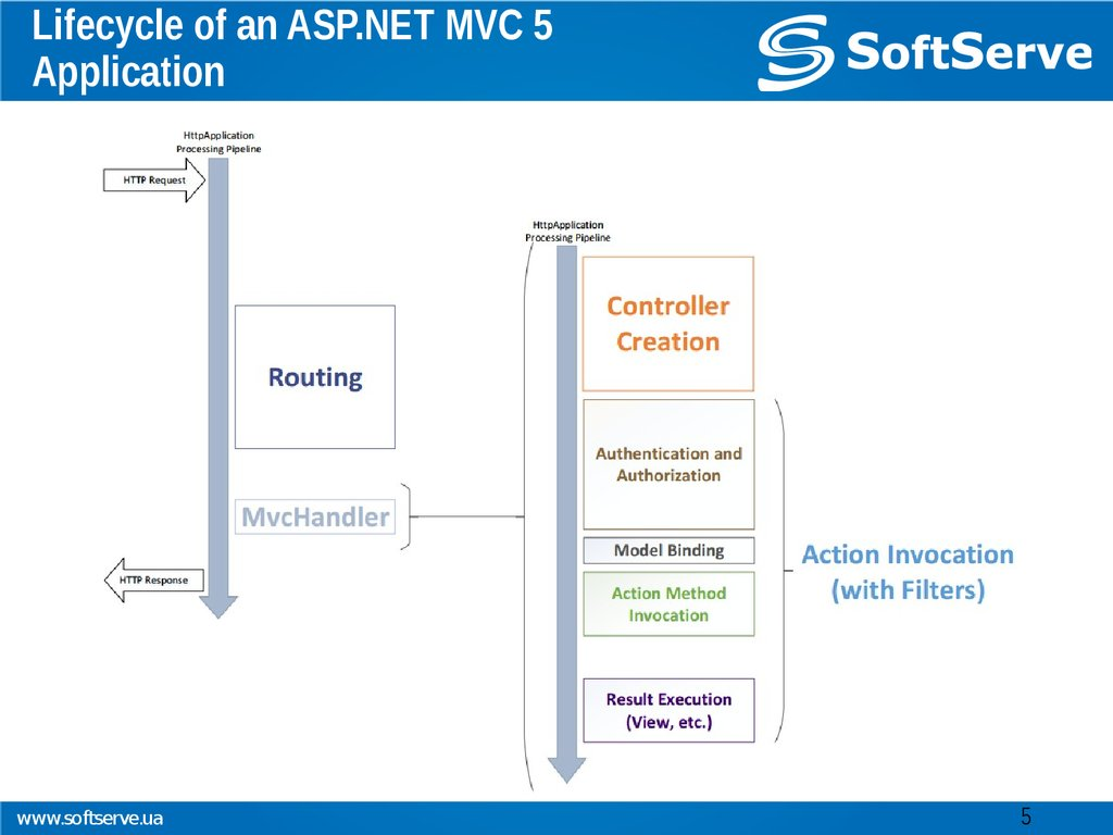 Lifecycle of an ASP.NET MVC 5 Application