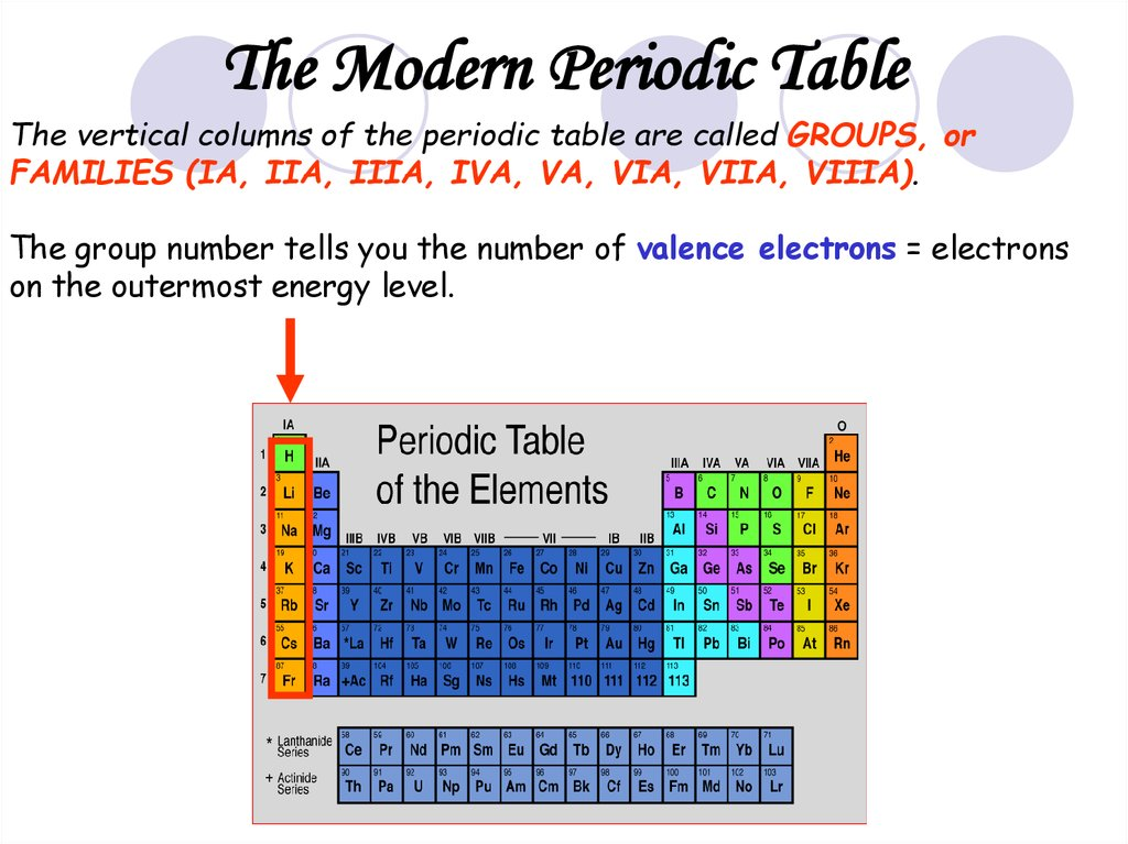 Properties of atoms and the periodic table the vertical columns of the periodic table are called groups or families ia iia iiia iva va via viia viiia the group number tells you the number urtaz Gallery