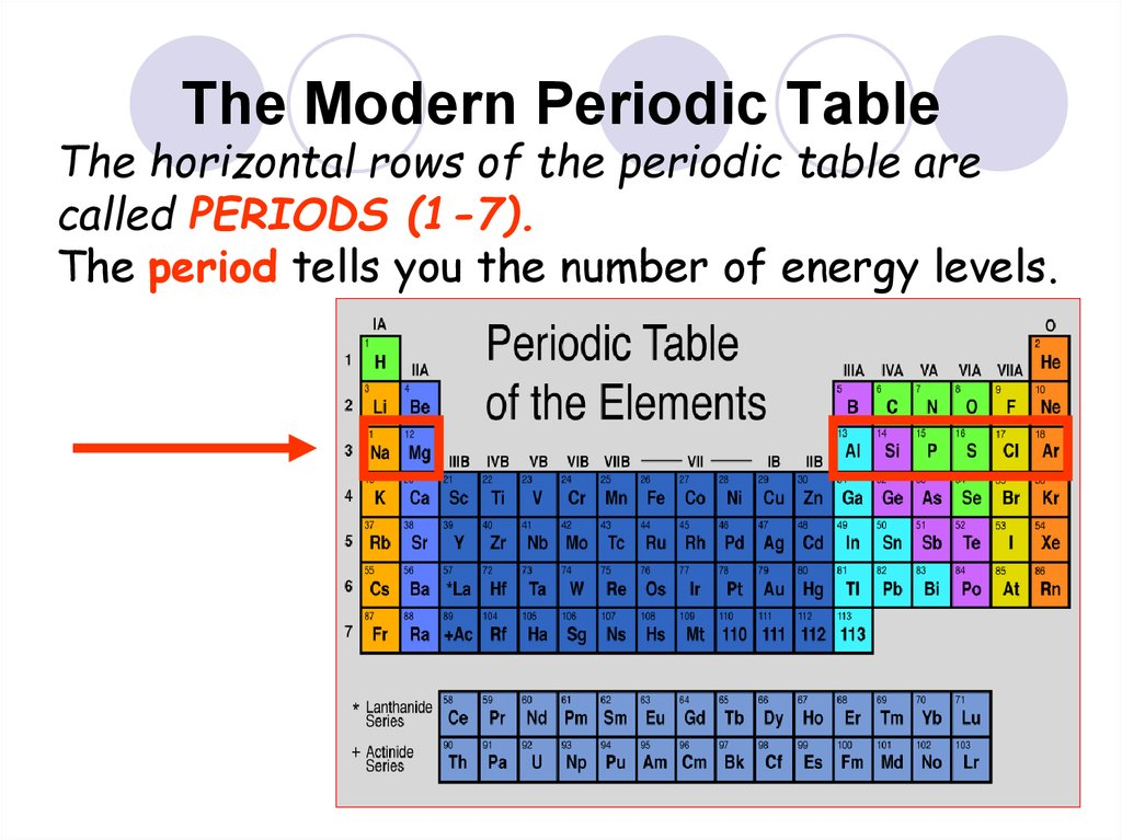 Properties of atoms and the periodic table the modern periodic table energy levels urtaz Choice Image