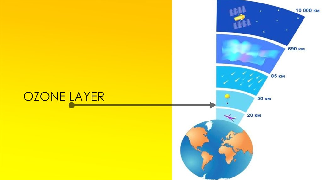 a better understanding of the composition and function of the ozone layer The function of the ozone layer is to shield the earth from the harmful ultraviolet rays of the sun and to keep the earth warm the ozone layer is composed of ozone, a molecule made up of three oxygen atoms bonded together most of the ozone on earth accumulates in the stratosphere, a layer of the.