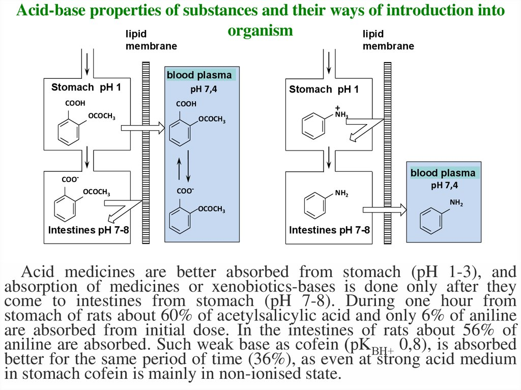 Acid-base properties of substances and their ways of introduction into organism
