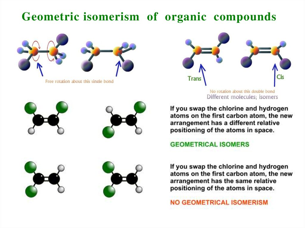 Geometric isomerism of organic compounds