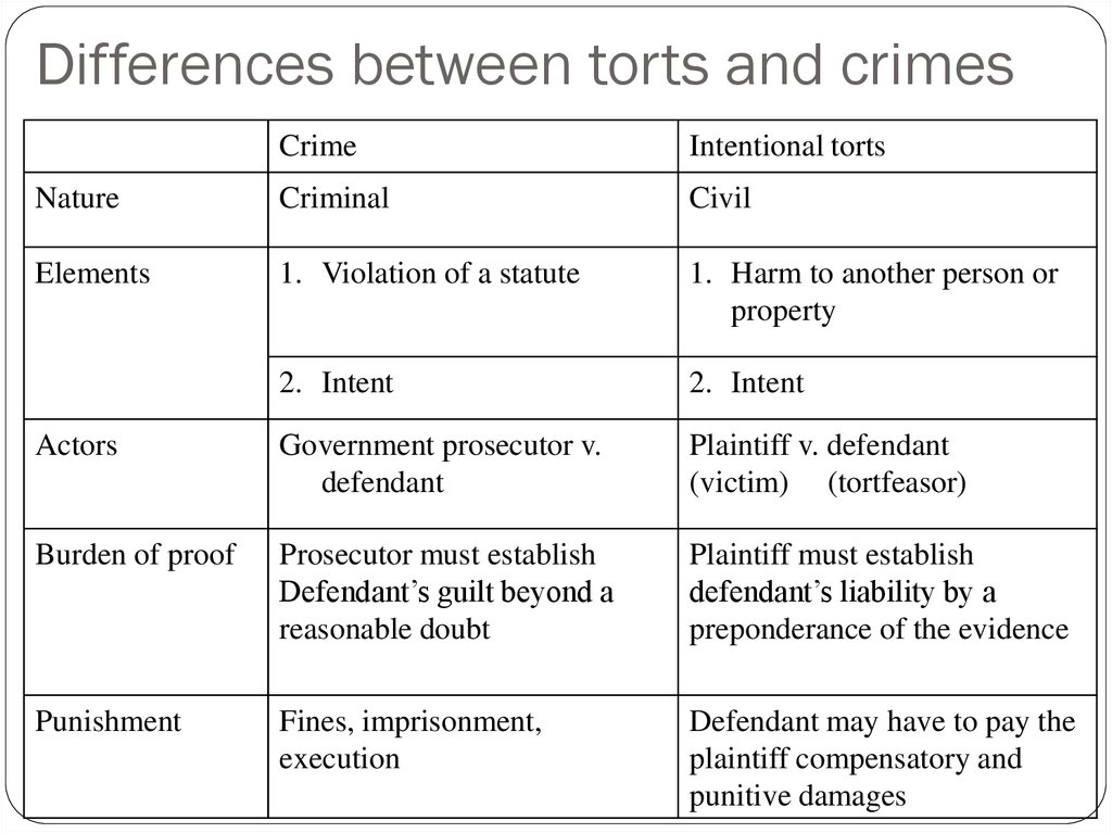 Differences between torts and crimes