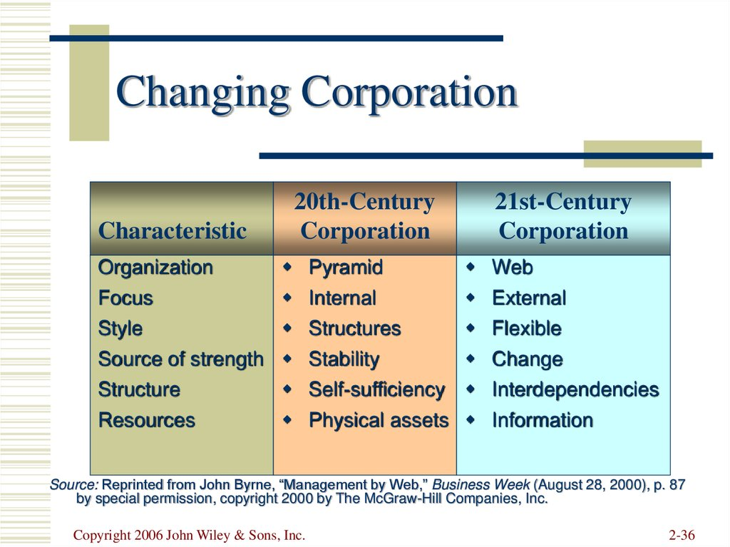 Changing Corporation