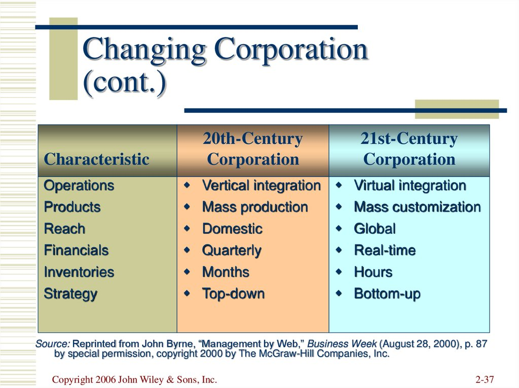 Changing Corporation (cont.)