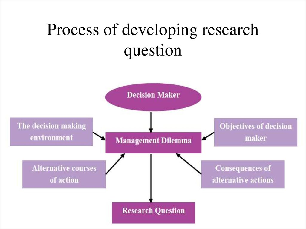 Process of developing research question
