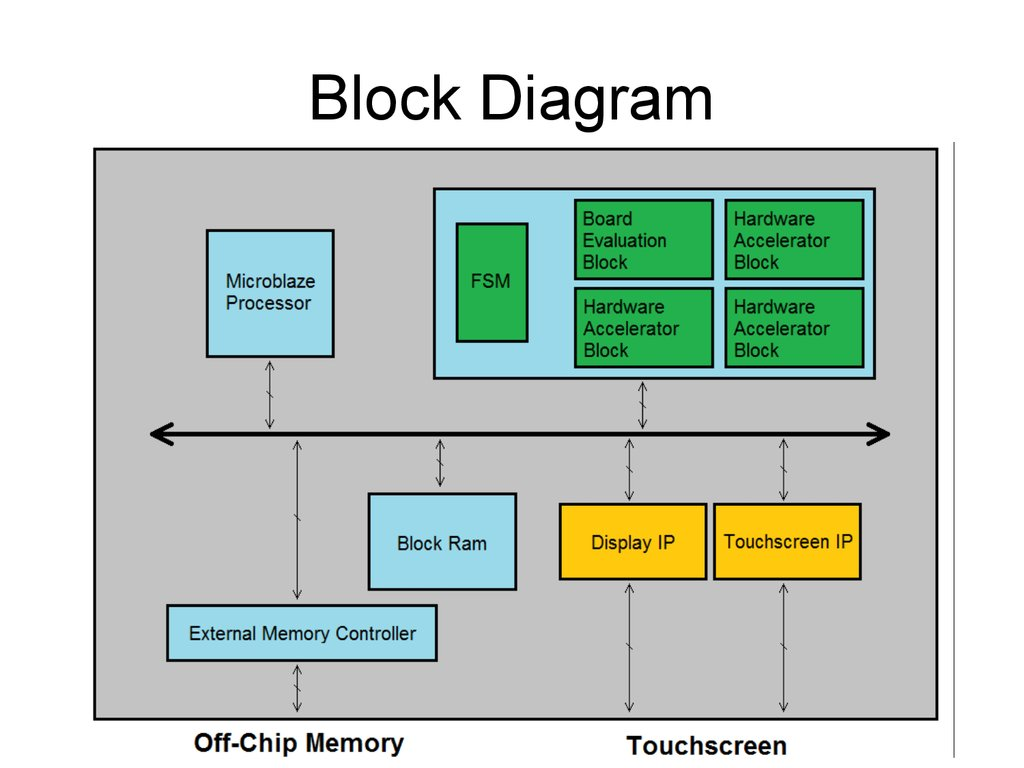 block diagram of ai system Block diagram thinking the first one we'll look at is block diagram thinking and troubleshooting complex electronic systems can be an overwhelming task many systems are too complex to be able to visualize all of the system details.